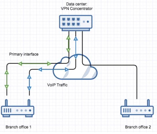 Aanmaken VPN - Voorbeeld topologie